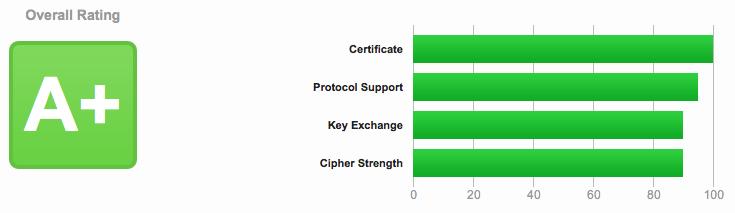 SSl-certificaat testen