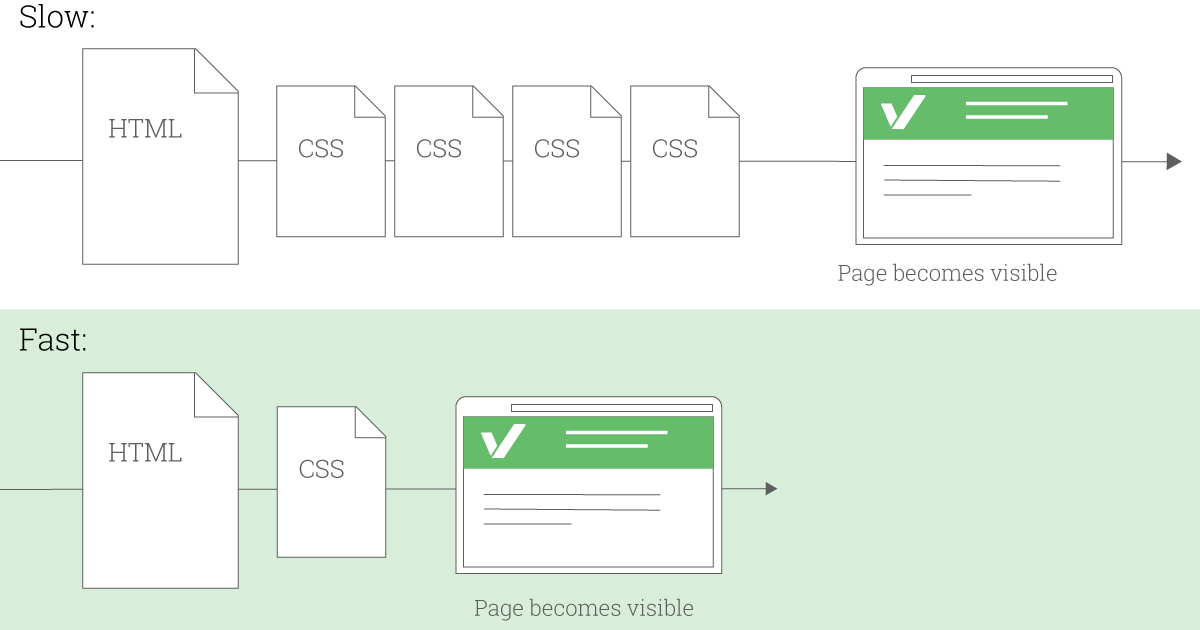 Website optimaliseren door HTML, CSS en JavaScript samen te voegen